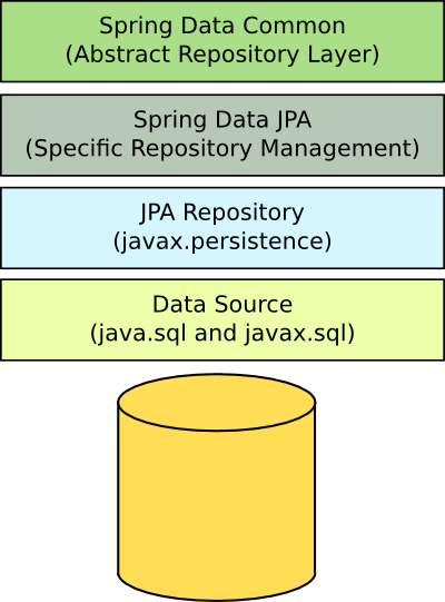Spring Data JPA for Abstraction of Queries - Tatvasoft