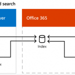 with cloud hybrid search